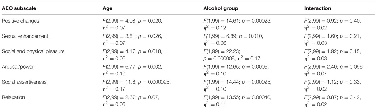 and Implicit Positive Alcohol Expectancies in Problem and Non-Problem ...