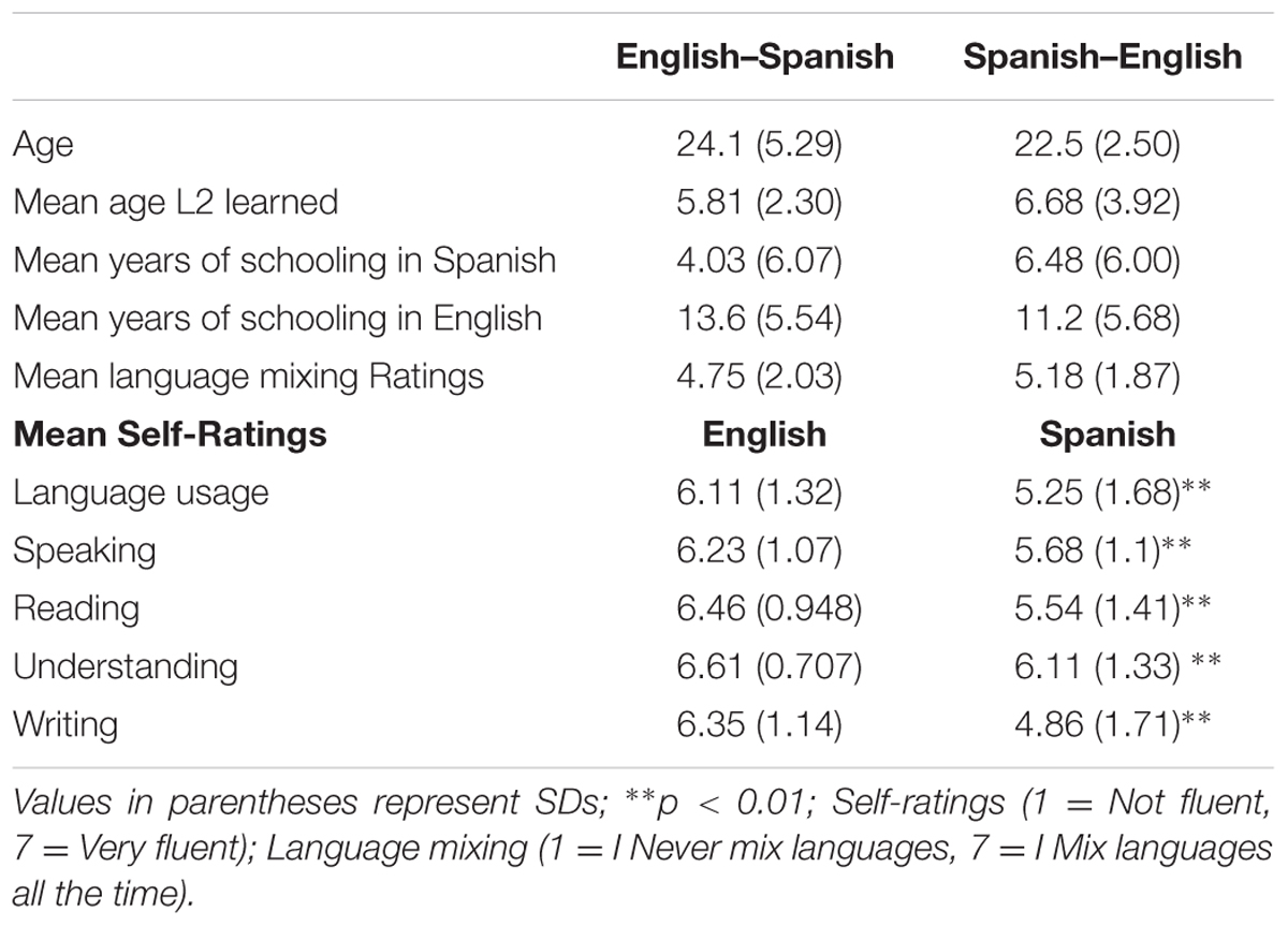 Spanish to english - Www Frontiersin Org