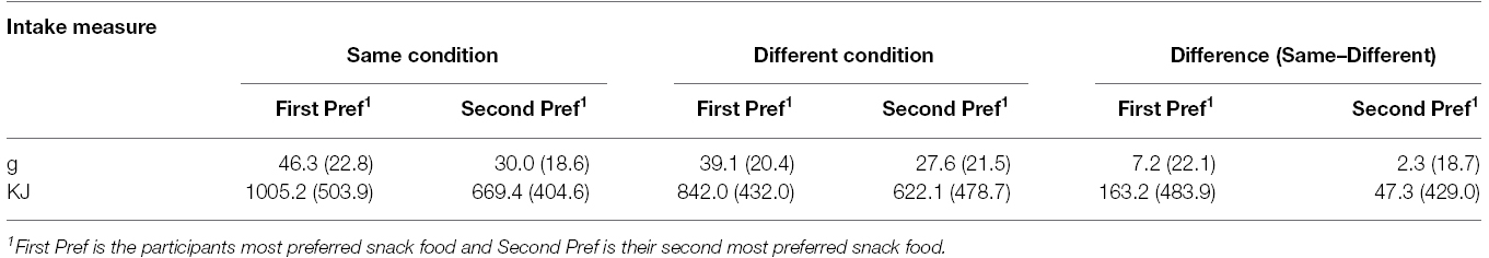 Frontiers television and eating repetition enhances for 128 grams to ounces conversion table