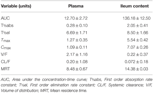 Difference between enrofloxacin ciprofloxacin side