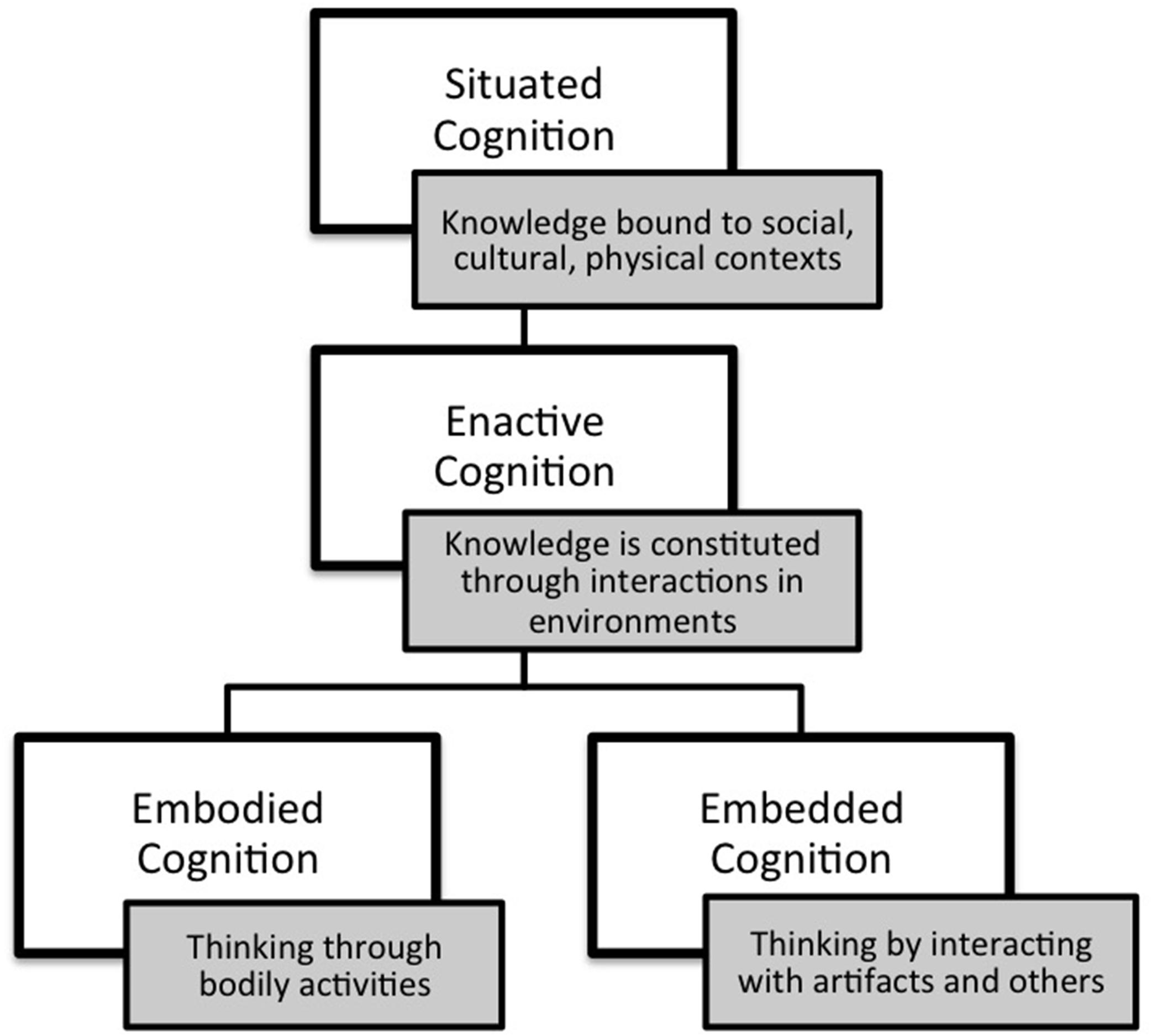 embodied mind thesis