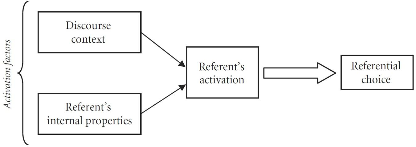 What is a rhetorical and referential summary?