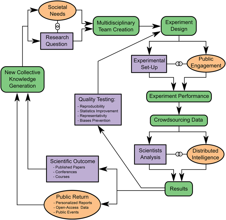 Frontiers Citizen Science Practices For Computational Social Science Research The