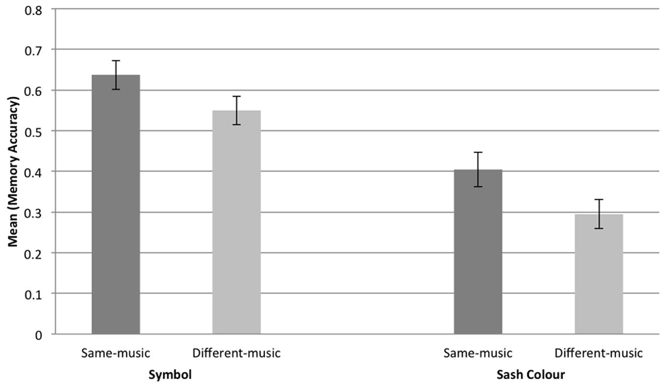 Paper on the effects of background noise/music on memory?