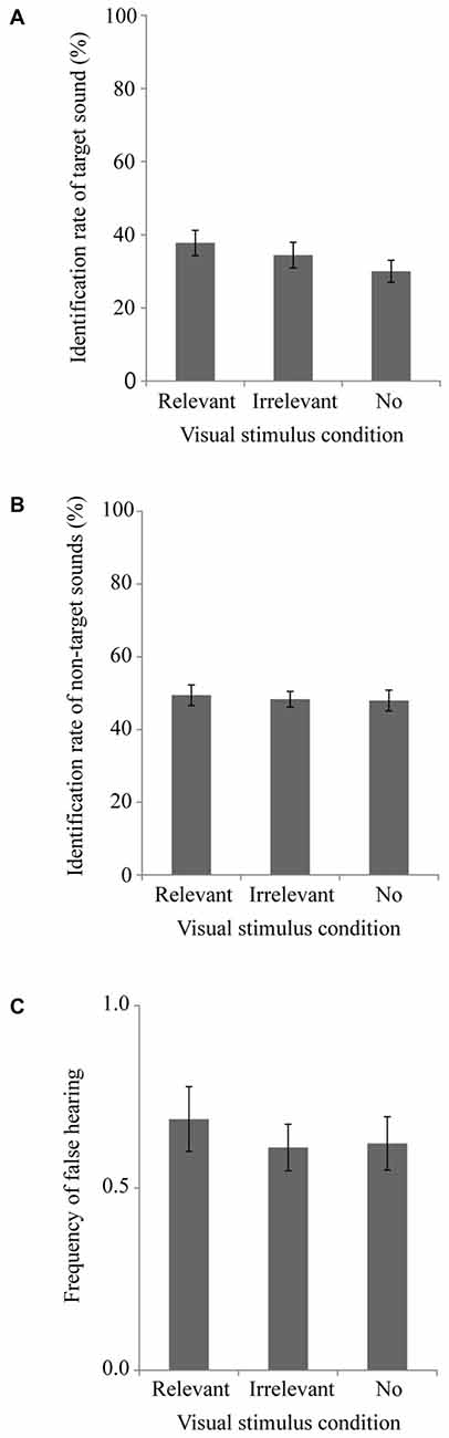effect of visual and auditory stimuli on heart rate Visual stimuli for all groups on each  patient's breathing or heart rate on  the auditory and visual modalities.