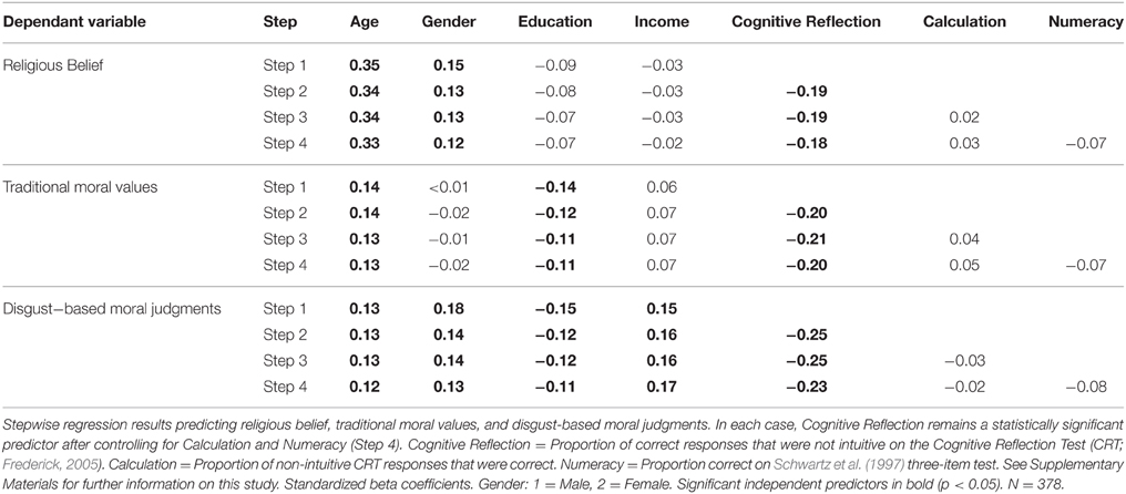 an analysis of the cognitive ability Over the last several years, the most bracing event of my life was the publication  of my book human cognitive abilities: a survey of factor-analytic studies.