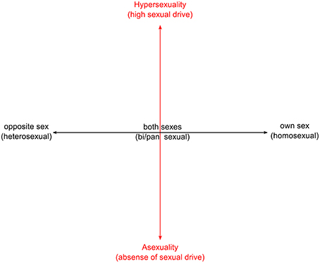 an analysis of sex in society Analysis of the second sex, by simone de beauvoir essay secondary position, to a man, in her own mind and in society's standards in the second sex, by simone de beauvoir, the understanding.