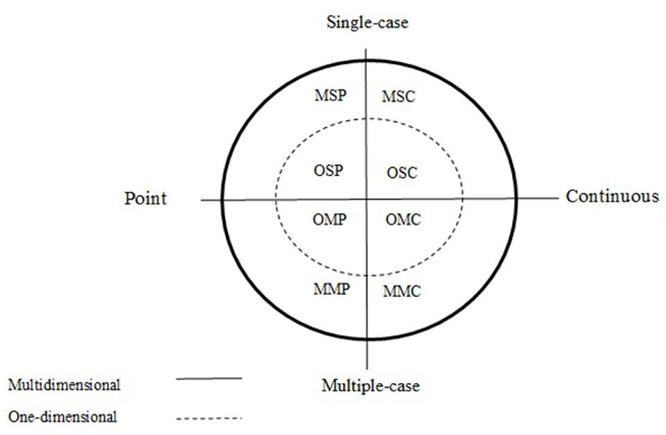 Frontiers | Analyzing Two-Phase Single-Case Data with Non-overlap ...