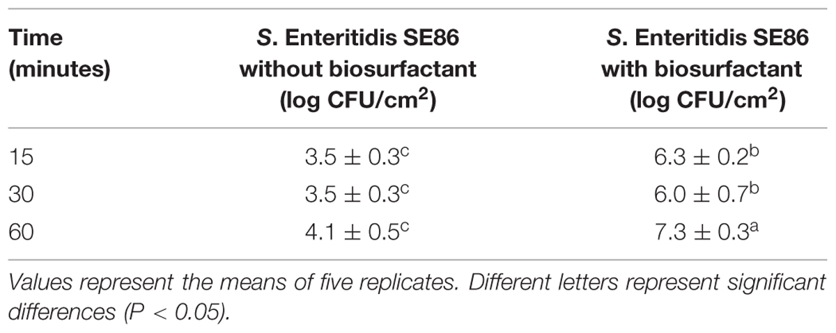 salmonella enteritidis thesis Though there are many different form of salmonella bacteria, the two main stereotypes for salmonellas are salmonella typhimurium and salmonella enteritidis, which are transmitted from.