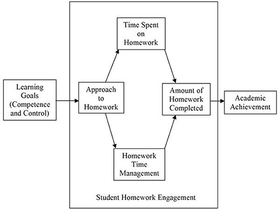homework and academic achievement