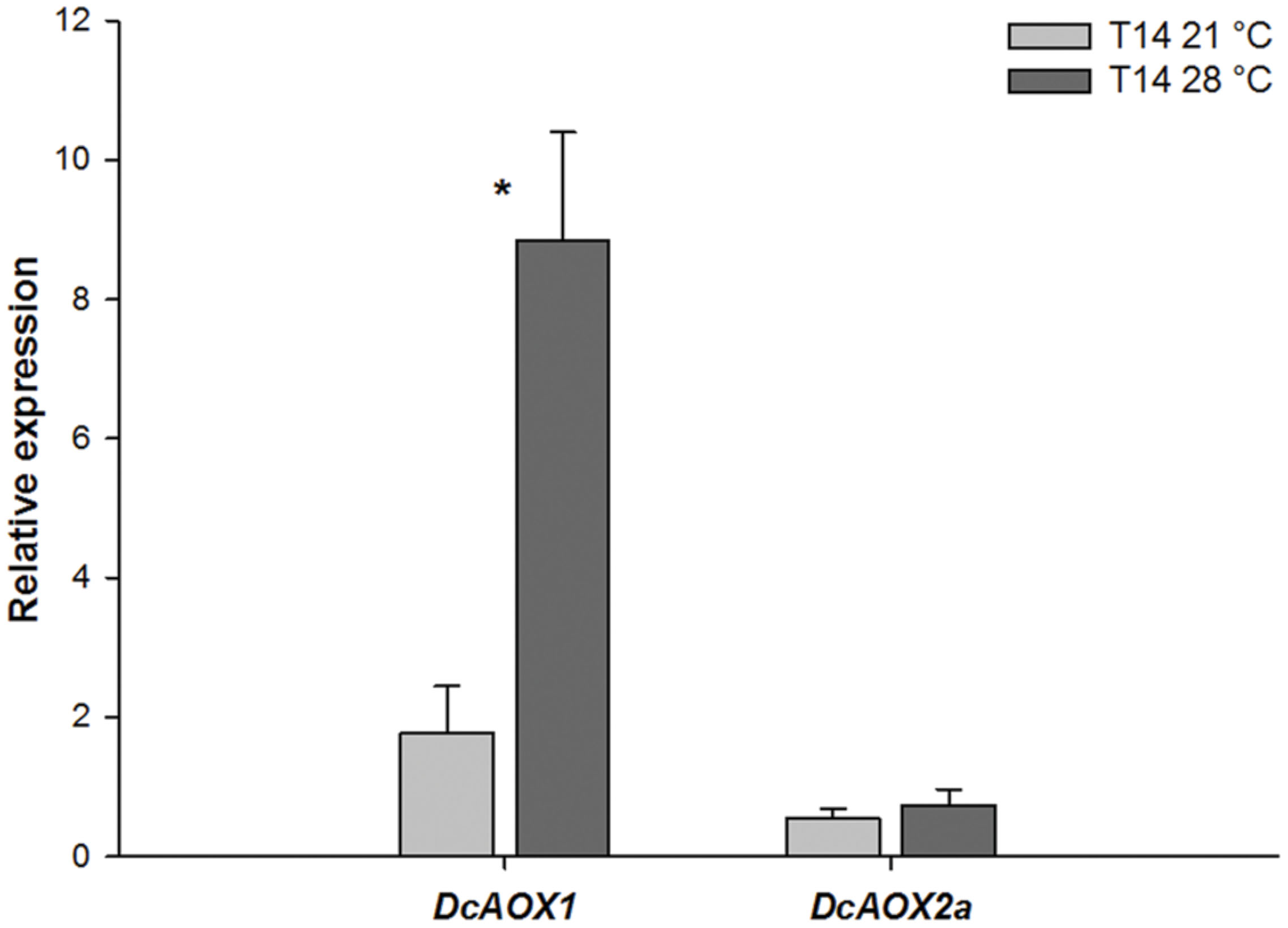 Effects of abiotic stress on biomass and anthocyanin production in     Figure