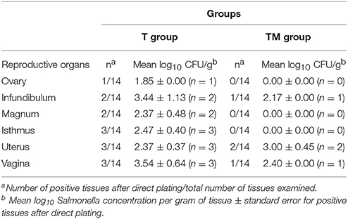salmonella typhimurium case study