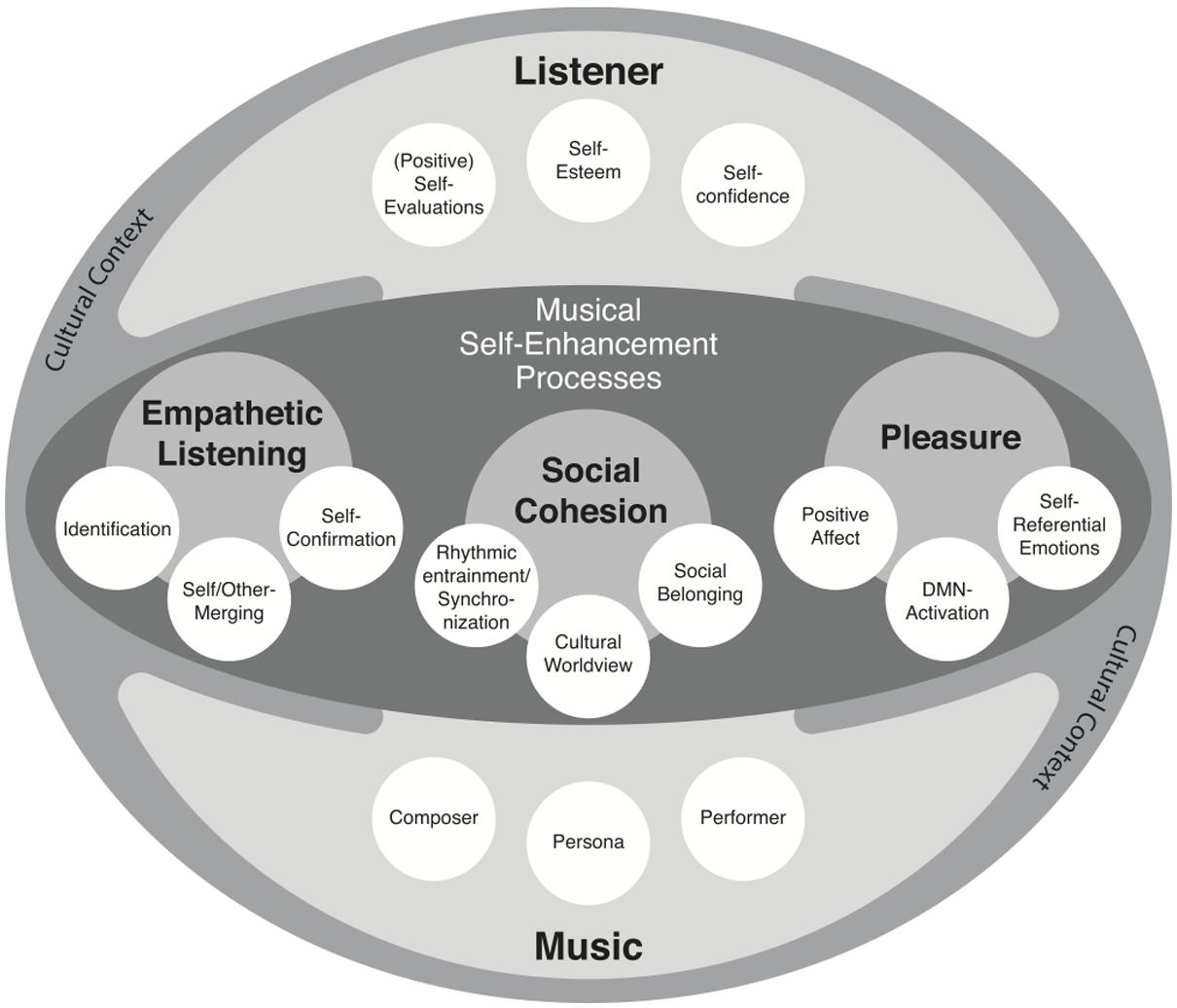 musical psychology articles