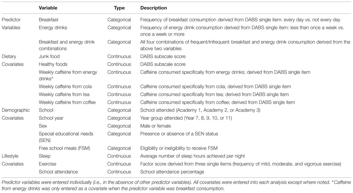 regression using energy drink data Data from a non-probability sample of 2040 respondents aged 12–24 from a  consumer  separate logistic regression models for two outcomes, past-week   1 drink = 1 can, container or glass, including energy drinks mixed with alcohol.