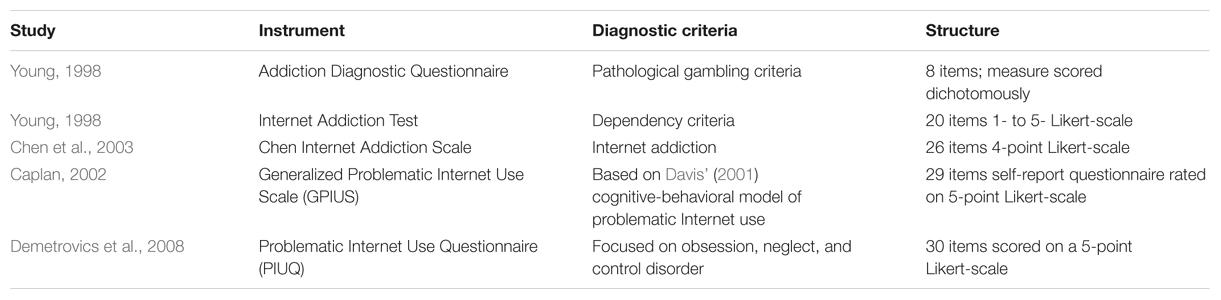 internet addiction pathological internet use essay