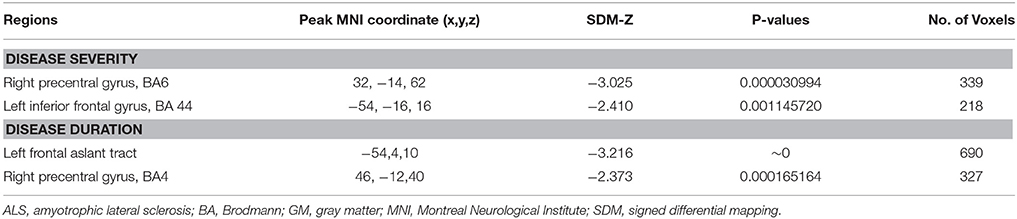 an analysis of als disease This study offers an in‐depth analysis of protein changes in the frontal cortex of  patients across the als‐ftd disease spectrum, which resulted.