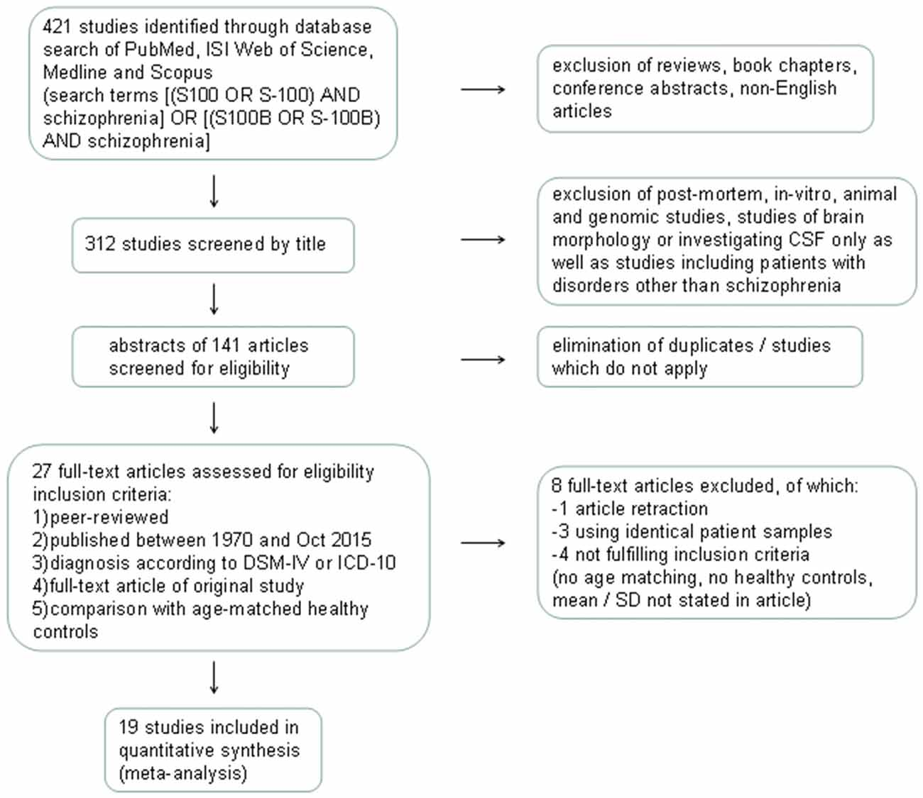 an analysis of the characteristics and symptoms of schizophrenia A systematic review and meta-analysis of exercise interventions in schizophrenia  positive symptoms in schizophrenia: analysis of  on cambridge core.