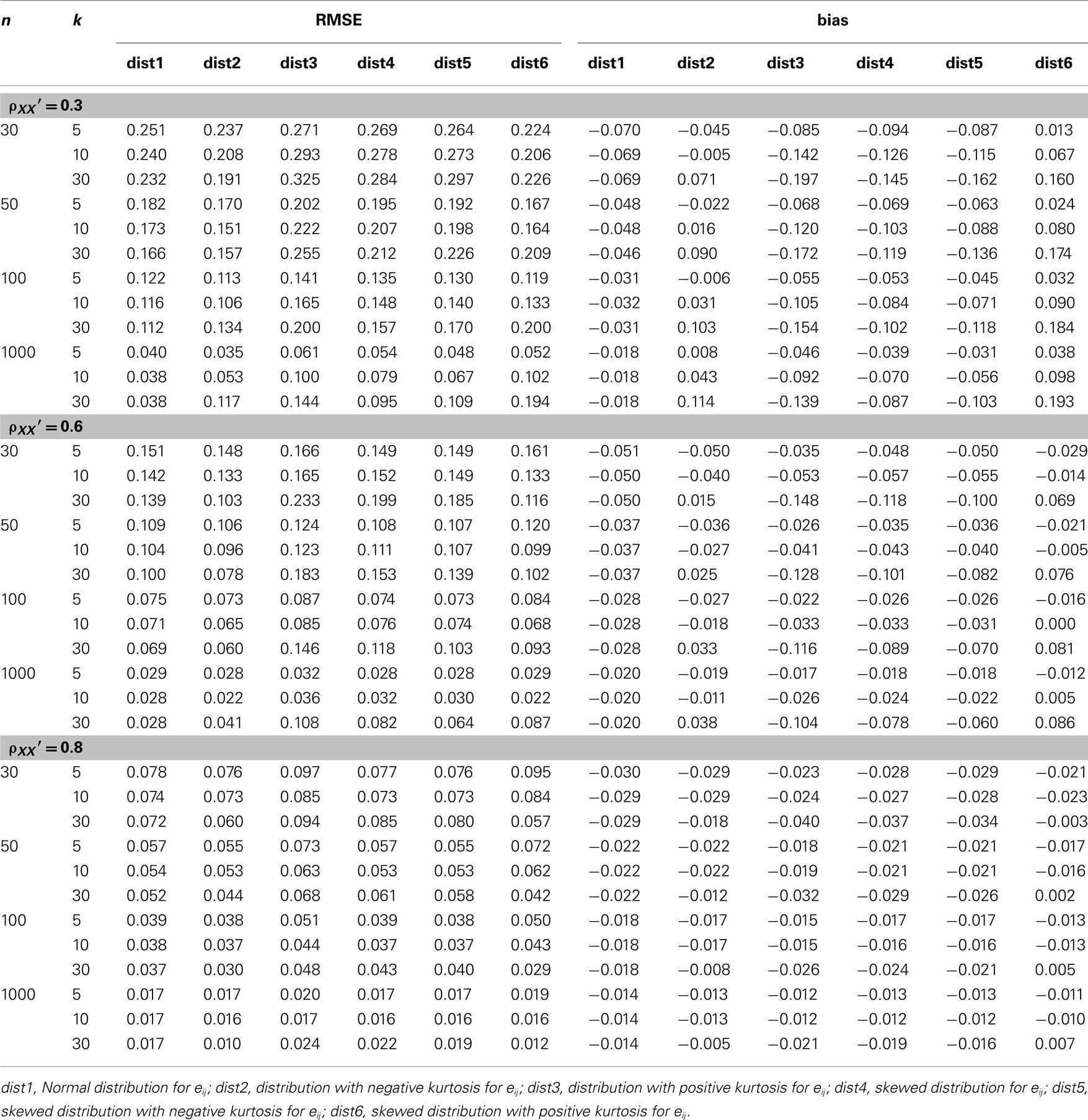 Frontiers | Is Coefficient Alpha Robust to Non-Normal Data ... Z Table Chart Negative