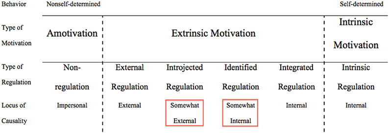 integrating self regulation theories of work motivation Although motivation and self-regulation share some common elements, there are some critical differences  self-determination theory:  the role of motivation in self-regulated learning.