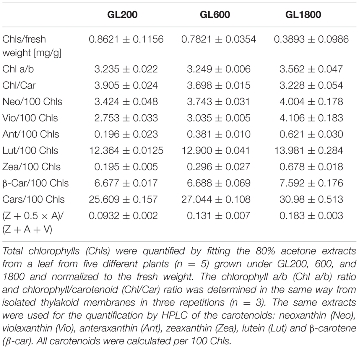 analysis of plant pigment 100 mg of fresh weight) and later analyzed in the laboratory in ostrava the  photosynthetic plant pigments, chls and cars, were extracted with.