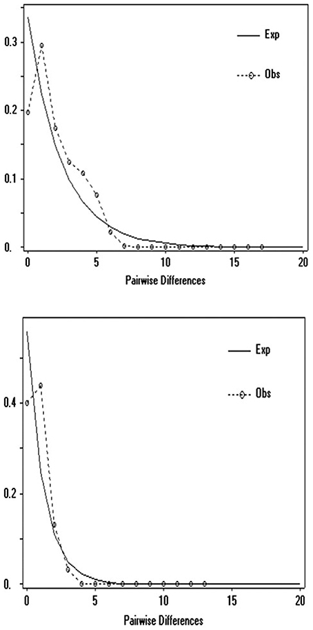 an analysis of the impact of the development of mammalian vagus Development of the sympatho-vagal balance in the cardiovascular system in zebrafish (danio rerio) characterized by power spectrum and classical signal analysis.