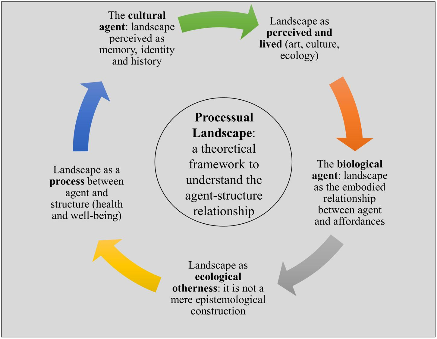 relationship between architecture and sociology vs psychology