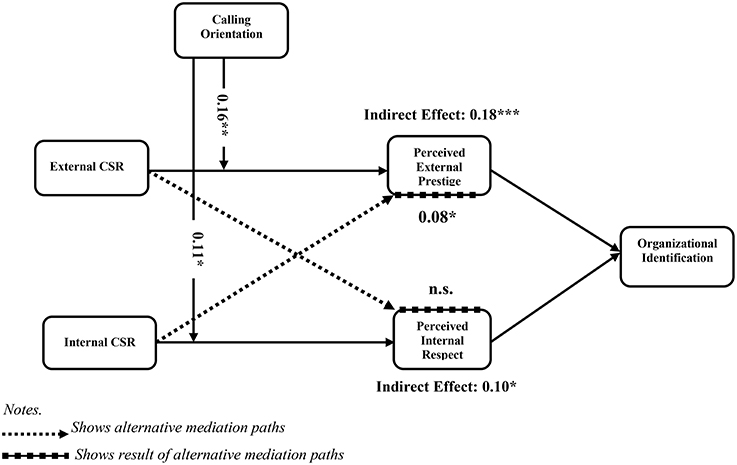 relationship between csr and financial performance pdf