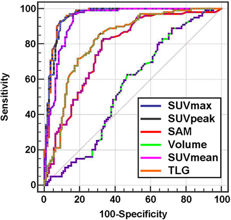 objective semi quantitative indexes for evaluating single photon emission tomography scan results of Objective semi-quantitative indexes for evaluating single photon emission tomography scan results of brain glioma patients.