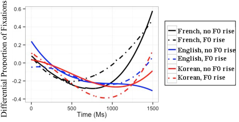 Determining fundamental frequency in speech