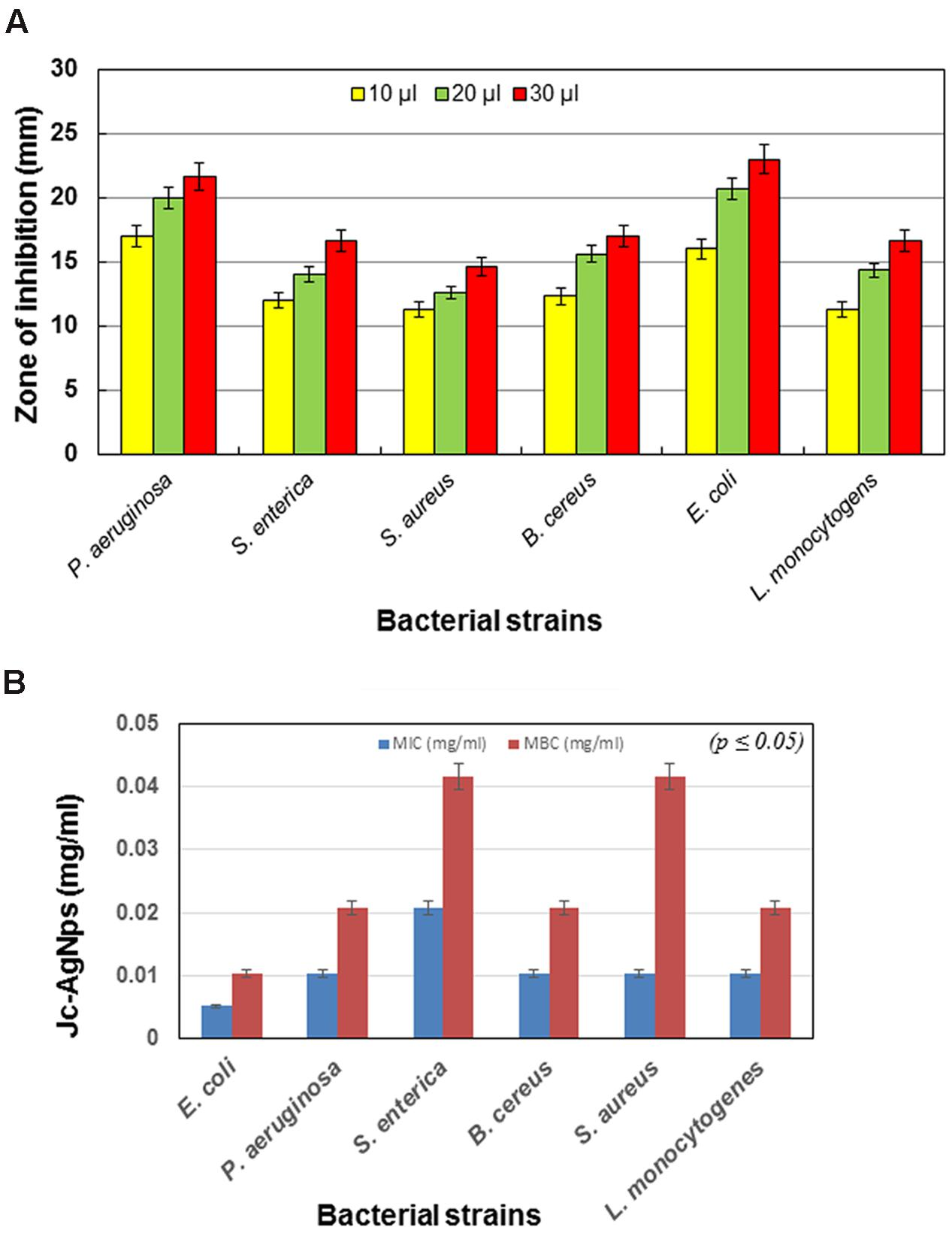 antibacterial activity of jatropha curcas and Antibacterial activities of jatropha curcas  the ethanolic and acetone extracts of j curcas leaves had no antibacterial activity except on kl pneumoniae .