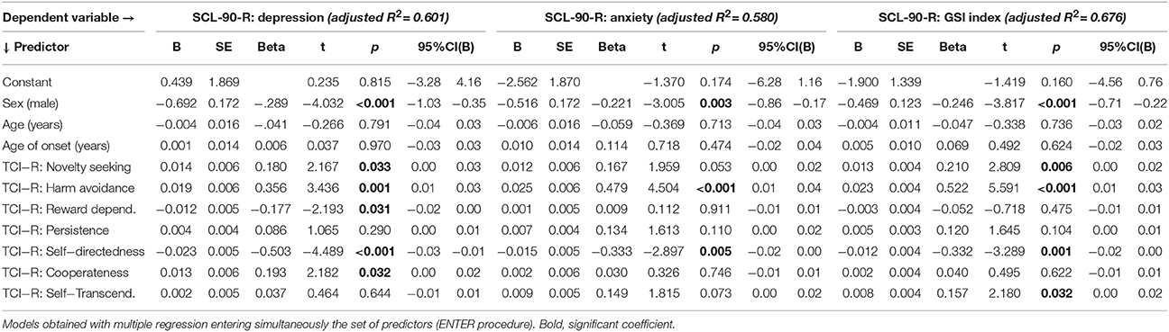 Compulsive Buying Behavior: Clinical Comparison with Other Behavioral Addictions