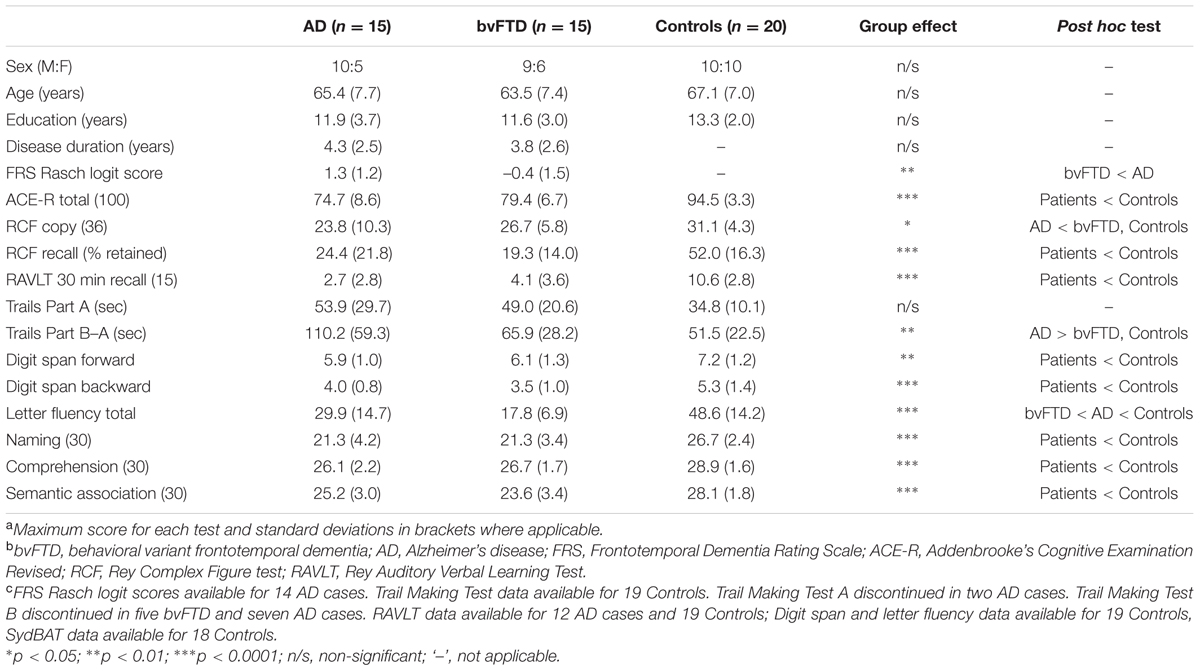 Demographics of dissociative identity disorder-primary sources???