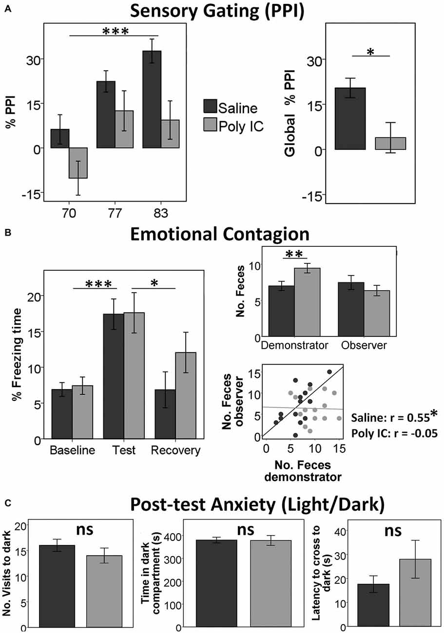 sensory gating in normal adults versus Original articles normal personality correlates of sensorimotor, cognitive, and visuospatial gating neal r swerdlow, diane filion, mark a geyer, and david l braff specific psychiatric disorders are characterized by impaired selective inhibition or gating of responses to sensory.