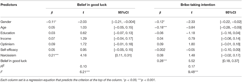 relationship between belief in good luck What good-luck charms and theological talismans relieve us of the burden of true  belief the difference between faithful behavior and.