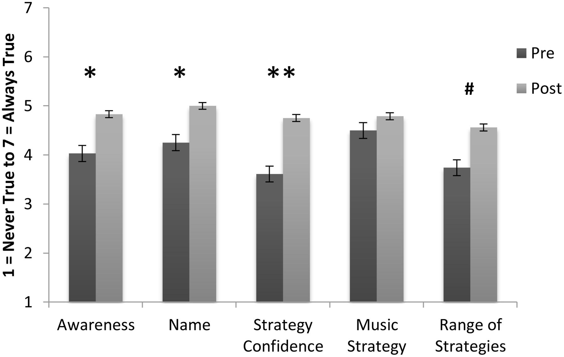 the effect of music on behavior essay Free essay on the effects of music on handicapped people  these are people  with behavior disorders and emotional disturbance for these people, music.