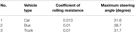 Frontiers circular path and linear momentum method for - Coefficient of rolling friction table ...
