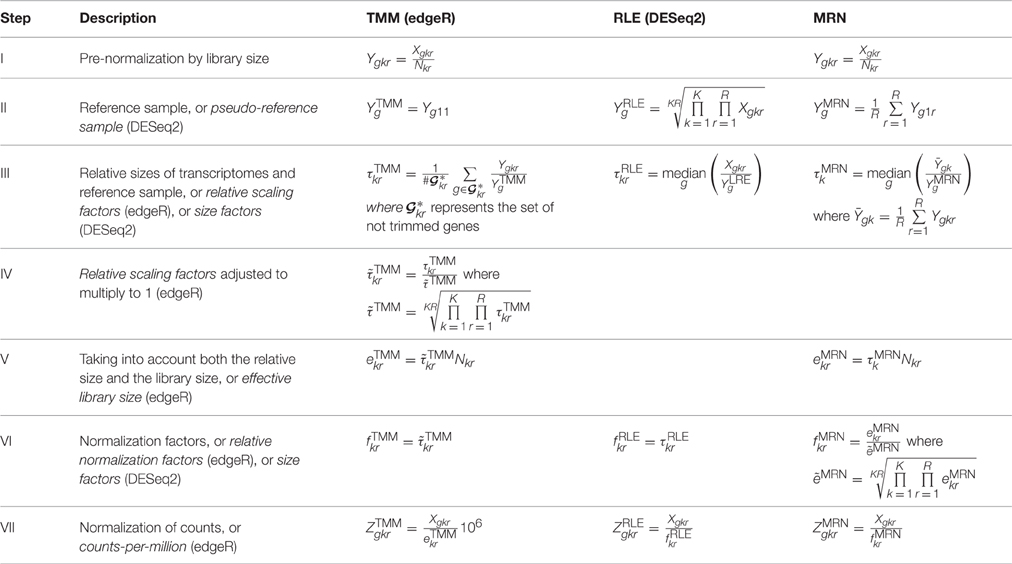 Frontiers in papyro comparison of tmm edger rle for Table design normalization