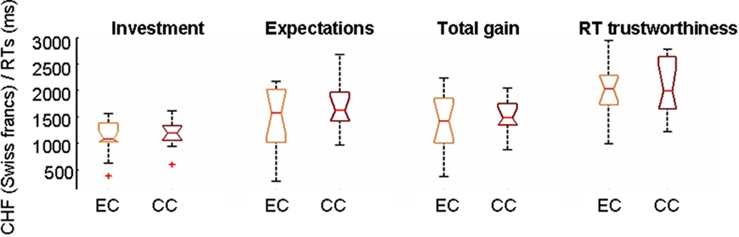 random assignment minimizes differences between experimental and control groups