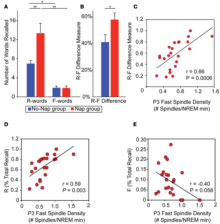 What are some Psychological studies on the effects of sleep deprivation on short-term memory recall?