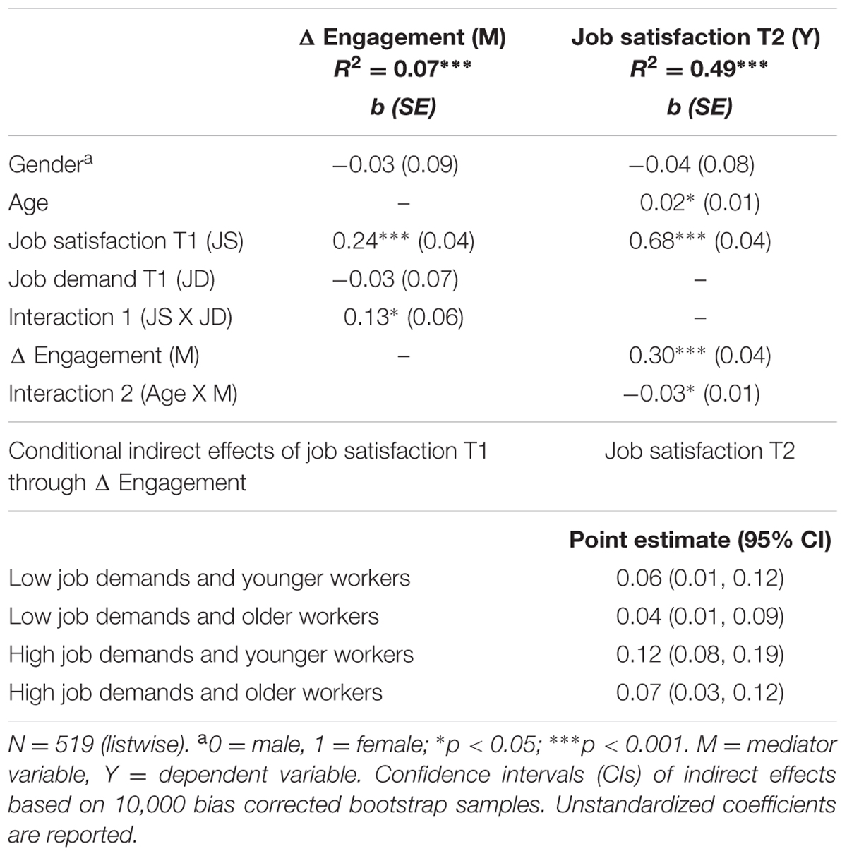 frontiers positive aging in demanding workplaces the gain cycle frontiersin org