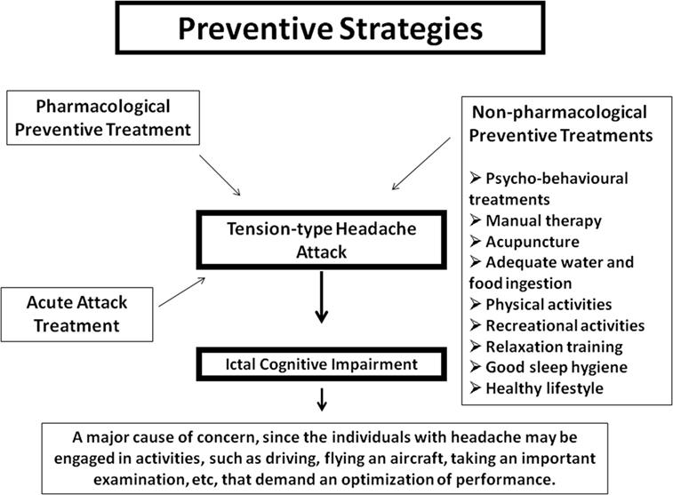 Alternatives To Amitriptyline For Headaches