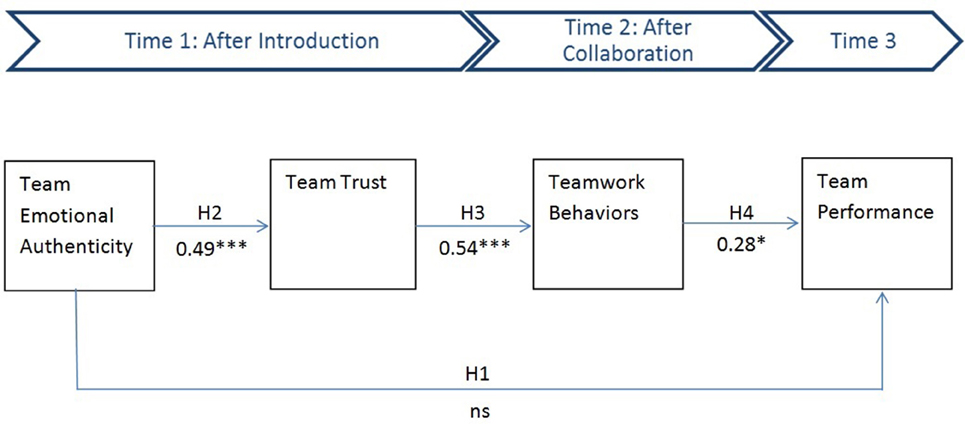 virtual teams essay The goal of group brainstorming is to accumulate an abundance of ideas communicative, perceptual and cognitive processes are arranged to form a.