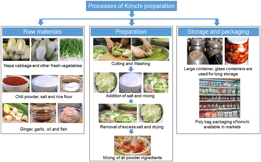 Whole Foods Standardization Vs Adaptation