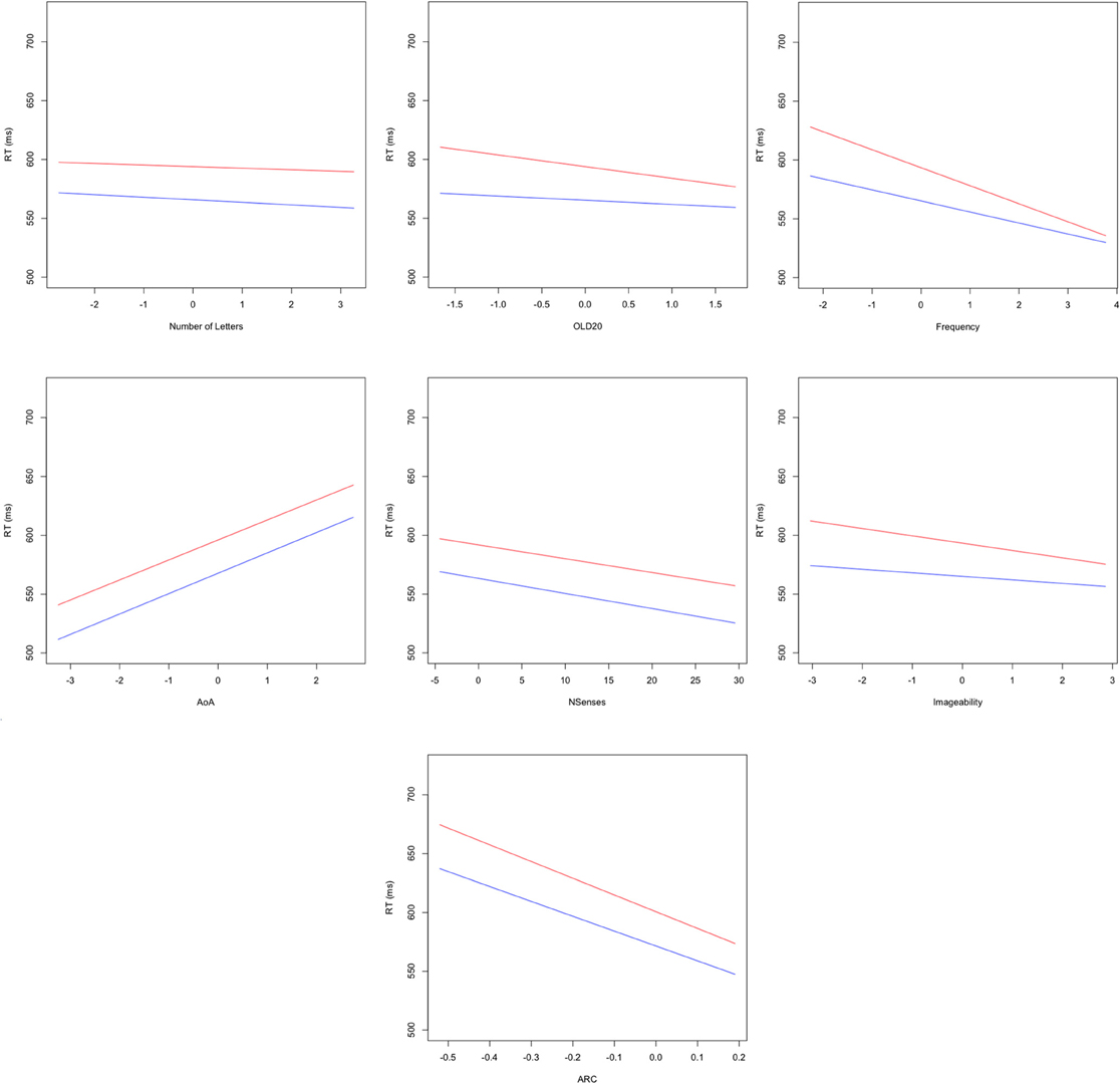 word length effects in visual word recognition Hemispheric independence in word recognition: allocation of attention during visual word recognition the effects of word length and emotionality on.