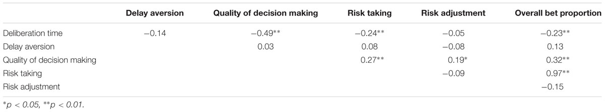 risk taking behaviour psychology pdf