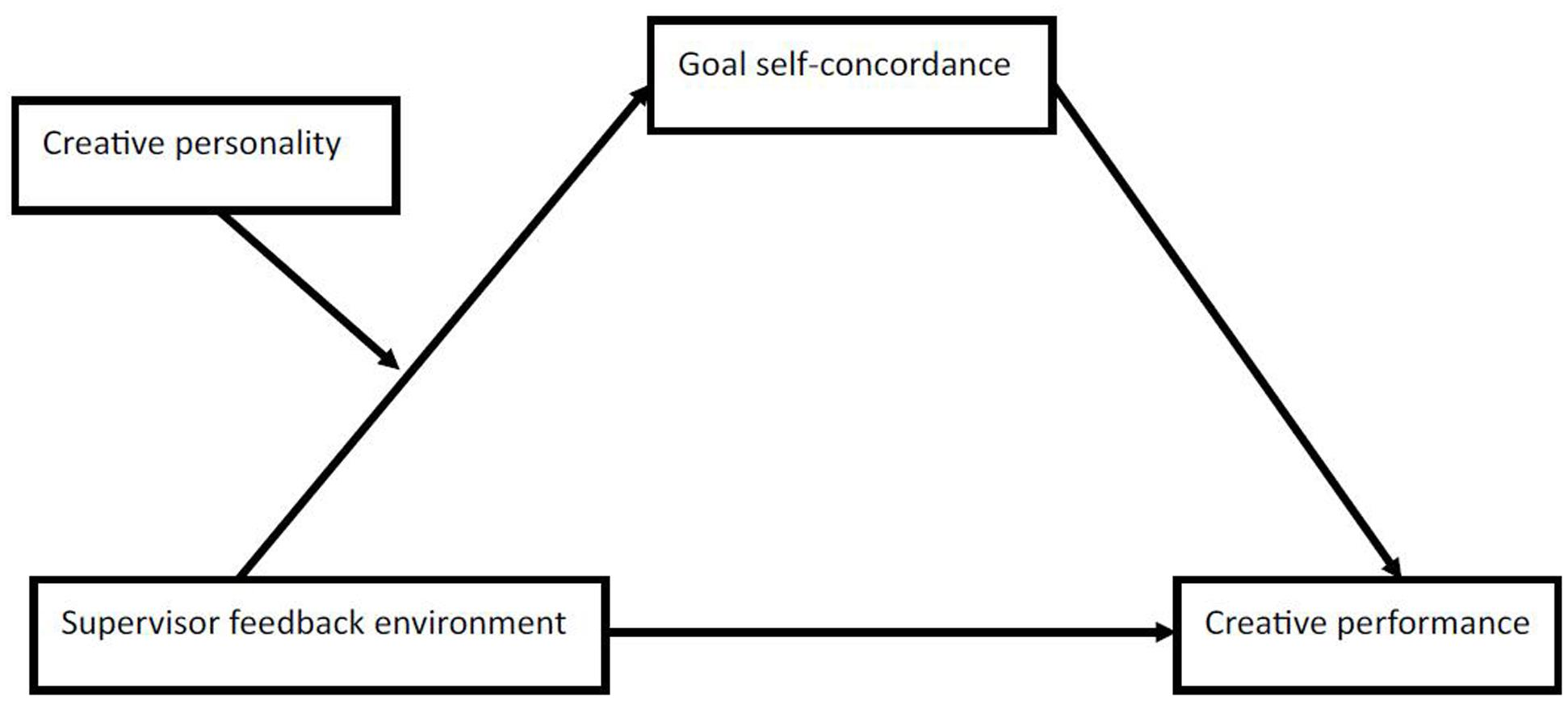 effect of a supervisor feedback environment The impact of environment on organization is manifold every organisation has to work within a framework of certain environmental forces & there is a continuous interaction between the organisation and its environment the interaction suggests a relationship between the two this relationship can be analyzed in 3 ways.