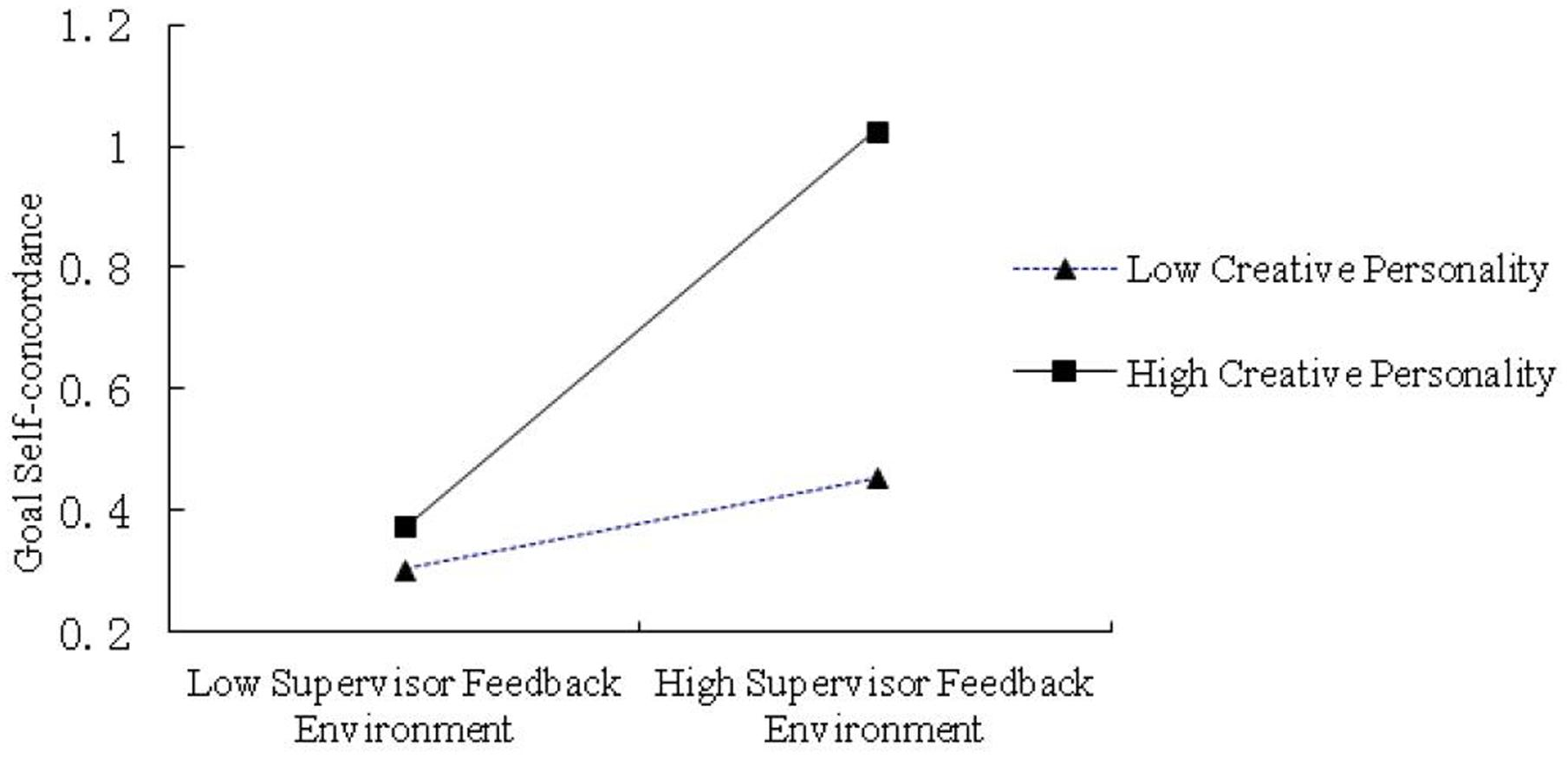 frontiers impact of the supervisor feedback environment on frontiersin org