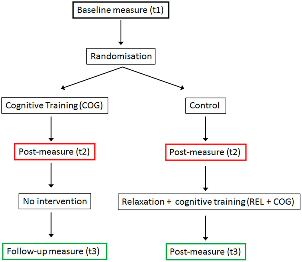 effects of computerized cognitive training Pdf | background worldwide, the population is aging and the number of individuals diagnosed with dementia is rising rapidly currently, there are no effective pharmaceutical cures hence, identifying lifestyle approaches that may prevent, delay, or treat cognitive impairment and.