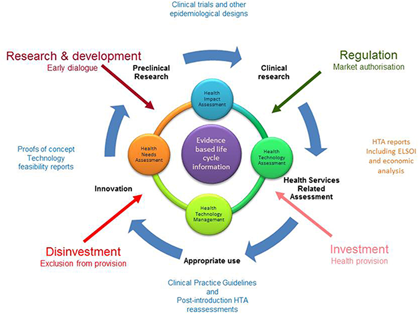 Frontiers The Life Cycle Of Health Technologies