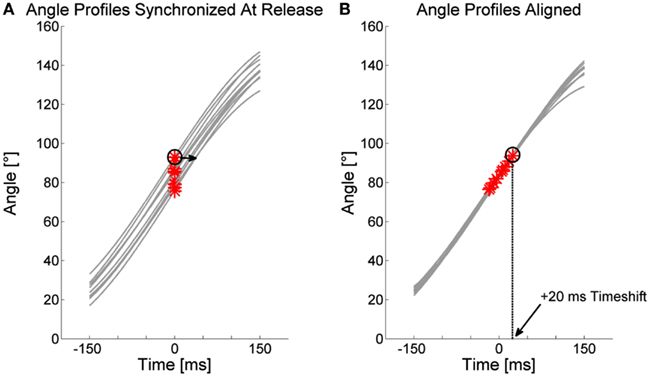 frontiers the influence of movement initiation deficits